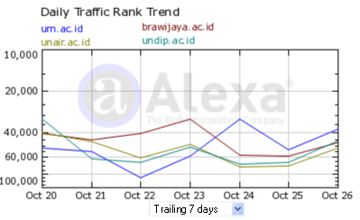 Ranking harian Alexa UM, Undip, Brawijaya, dan Unair