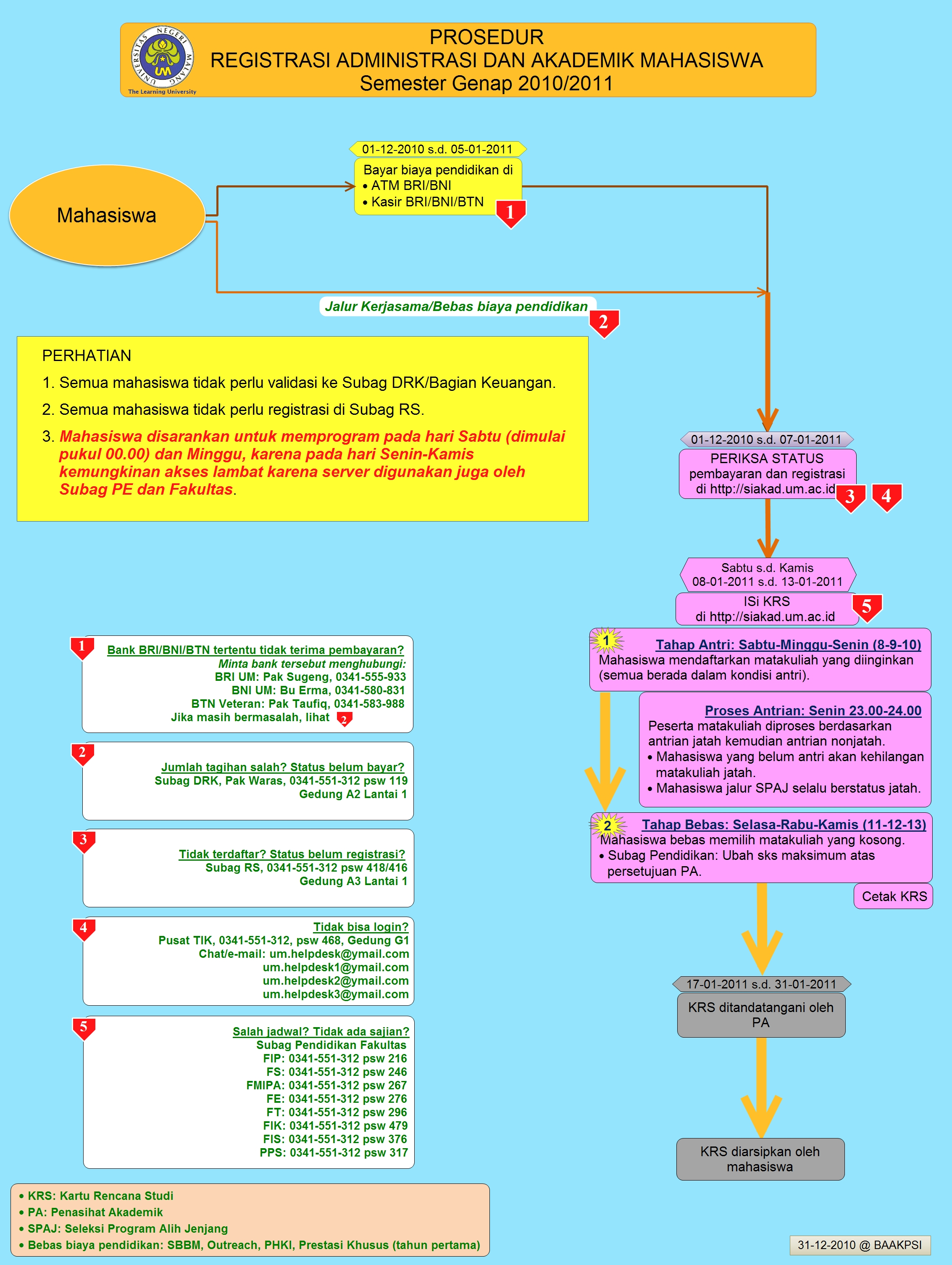 Prosedur Registrasi Administrasi dan Akademik Mahasiswa Semester Genap 2010/2011