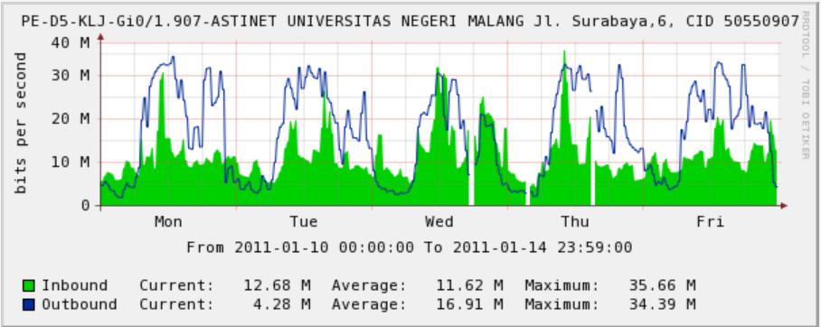 Gambar Pemakaian Bandwidth KRS Online