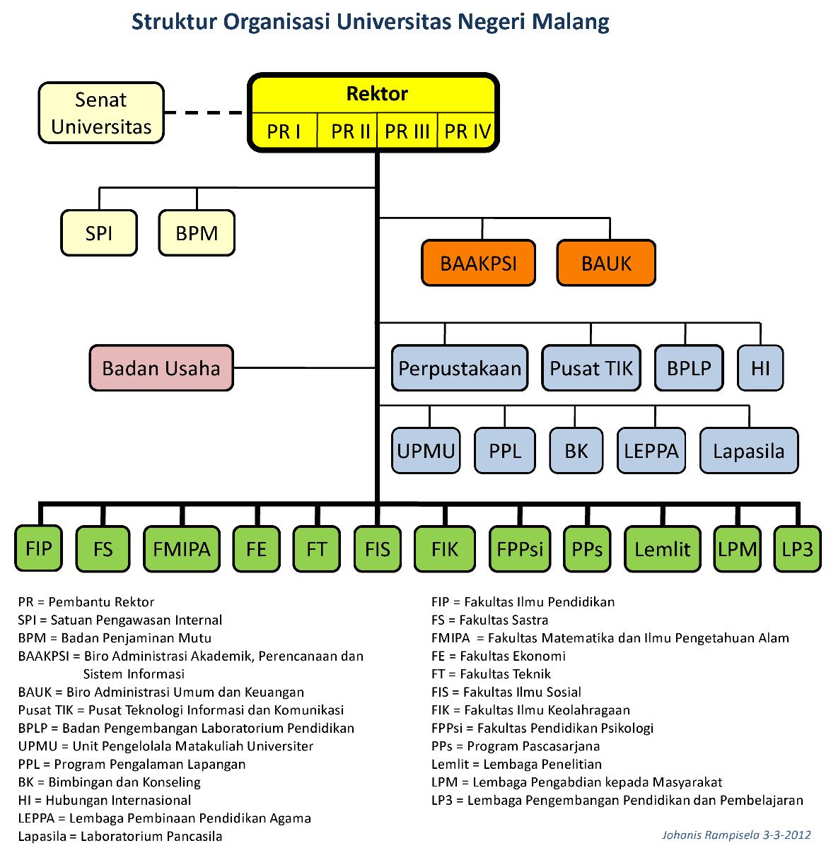 struktur organisasi universitas negeri malang berkarya dan terus Bagan Organisasi Pt. Ifatama Jaya Kreasi harap
